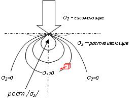 Прикрепленное изображение: поля напряжений 3.png