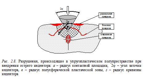 Прикрепленное изображение: Трещины острый индентор.png