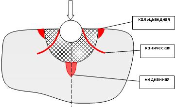Прикрепленное изображение: Трещины тупой индентор.png