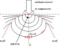 Прикрепленное изображение: поля напряжений 2.png