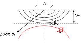 Прикрепленное изображение: контакт  герца 3.png