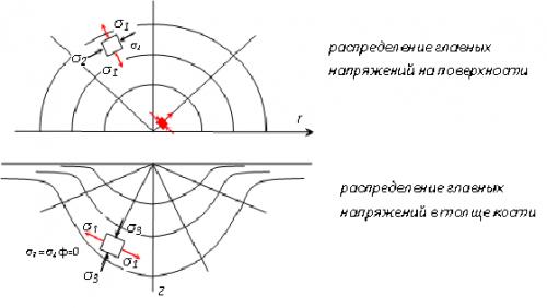 Прикрепленное изображение: поля напряжений.png