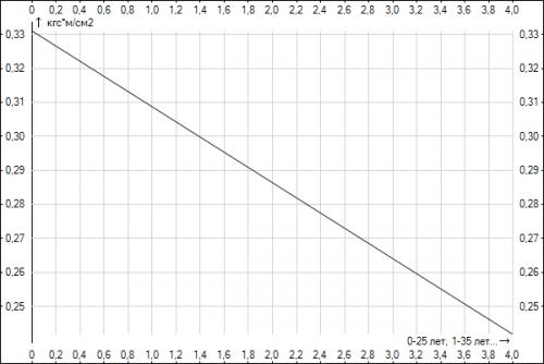 Прикрепленное изображение: Graph1.png